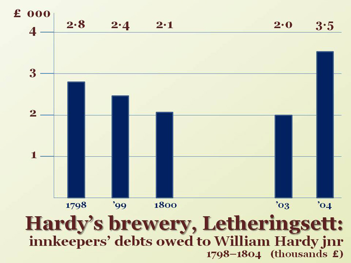 Debts owed by William Hardy jnr's innkeepers 1798-1804